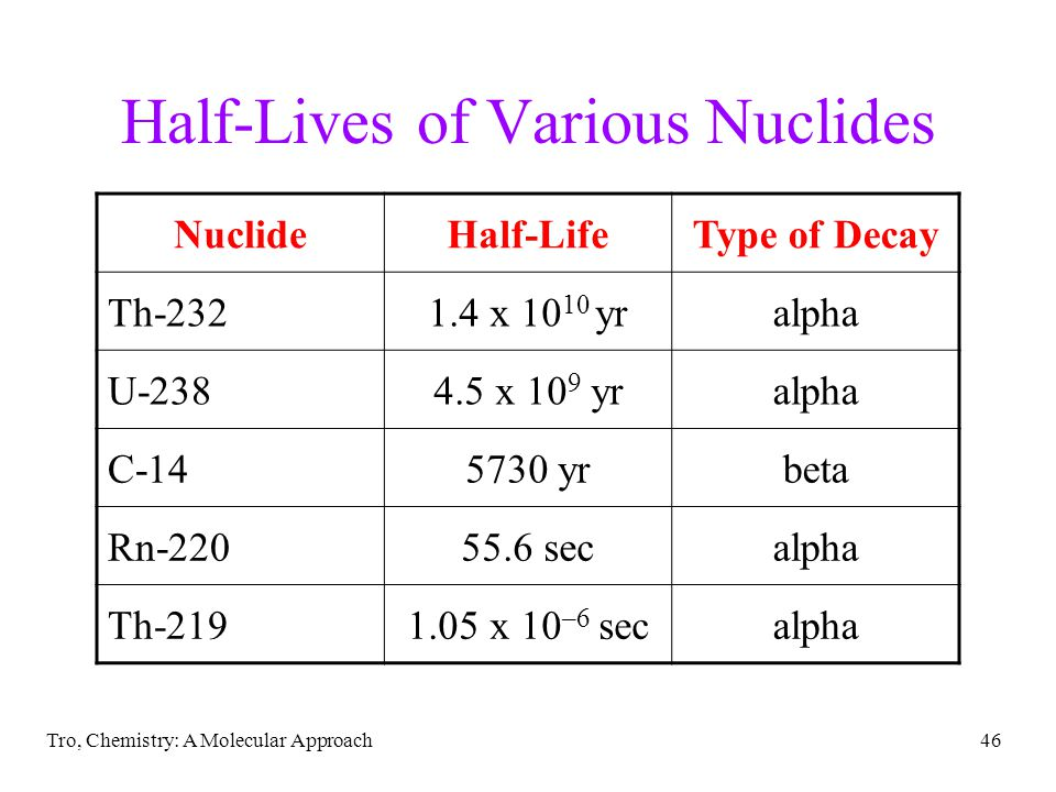 Tro, Chemistry: A Molecular Approach45 Kinetics of Radioactive Decay Rate = kN N = number of radioactive nuclei t 1/2 = 0.693/k the shorter the half-life, the more nuclei decay every second – we say the sample is hotter