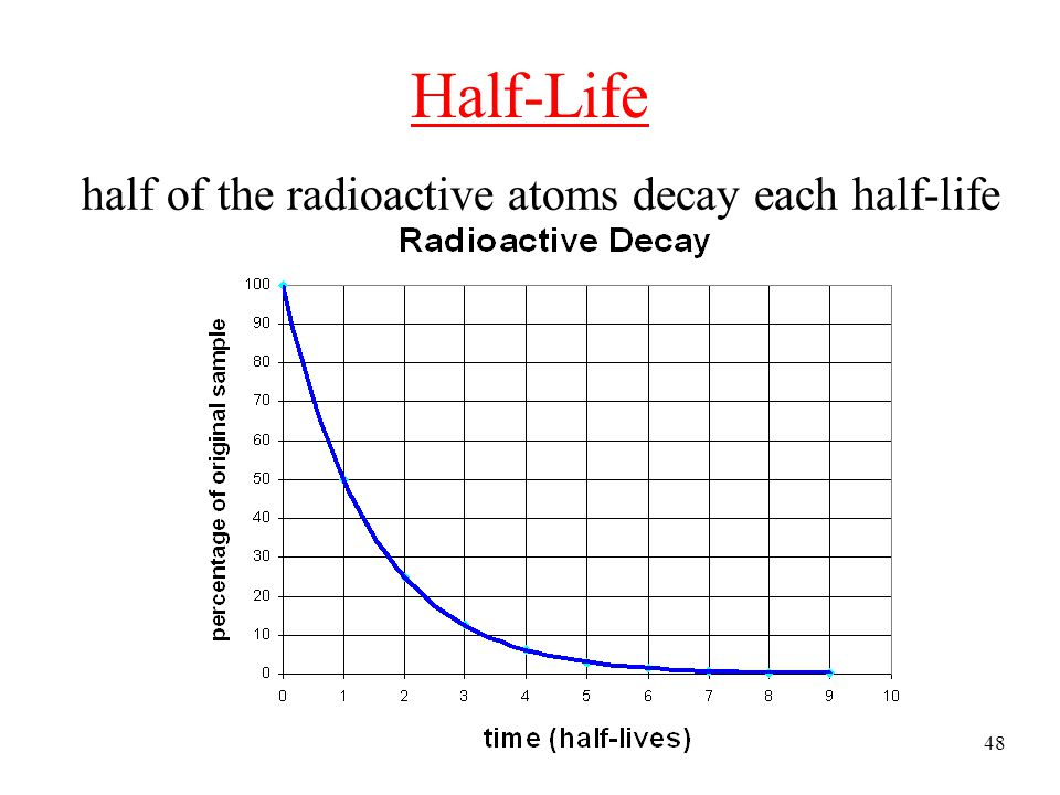 Tro, Chemistry: A Molecular Approach47 Pattern for Radioactive Decay