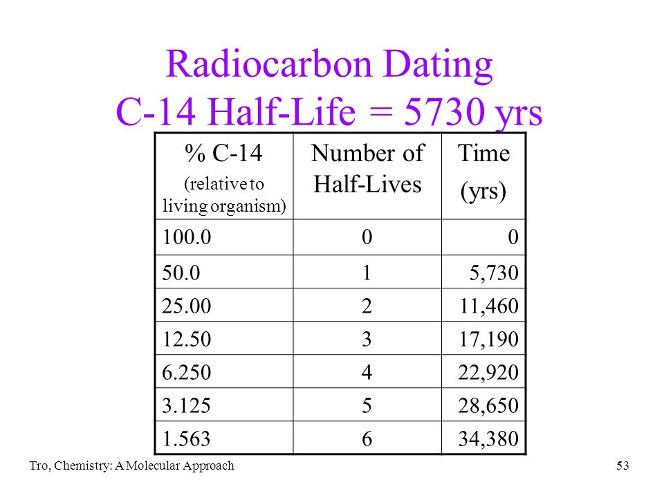 Tro, Chemistry: A Molecular Approach52 Object Dating mineral (geological) compare the amount of U-238 to Pb-206 compare amount of K-40 to Ar-40 archaeological (once living materials) compare the amount of C-14 to C-12 C-14 radioactive with half-life = 5730 yrs.