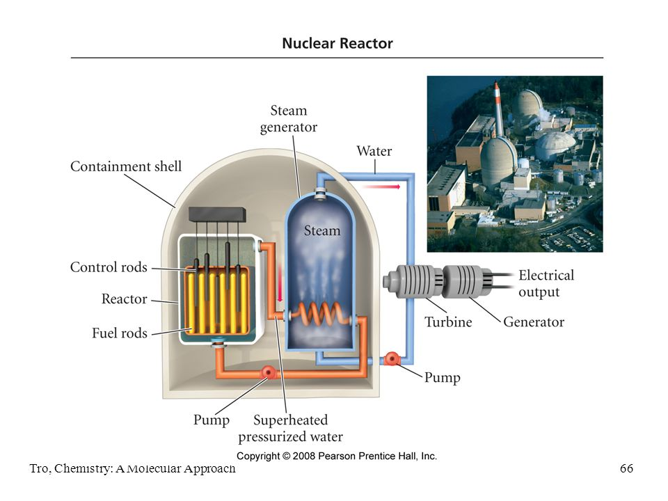 Tro, Chemistry: A Molecular Approach65 Pressurized Light Water Reactor design used in U.S.