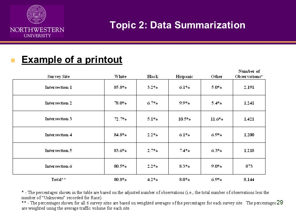 29 Topic 2: Data Summarization Example of a printout