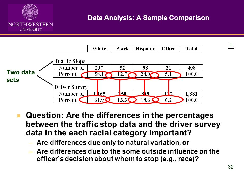 32 Data Analysis: A Sample Comparison Question: Are the differences in the percentages between the traffic stop data and the driver survey data in the each racial category important.