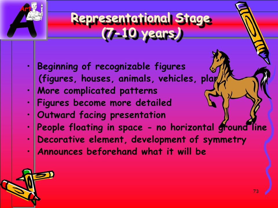73 Representational Stage (7-10 years) Beginning of recognizable figures (figures, houses, animals, vehicles, plants) More complicated patterns Figure