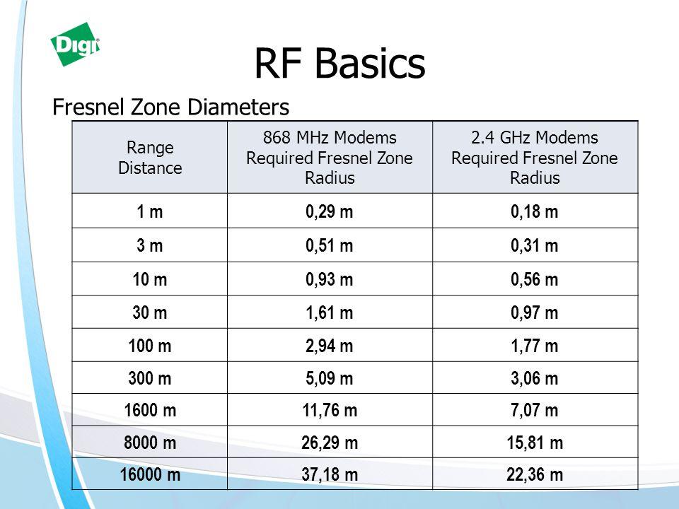 RF Basics Fresnel Zone Diameters Range Distance 868 MHz Modems Required Fresnel Zone Radius 2.4 GHz Modems Required Fresnel Zone Radius 1 m0,29 m0,18 m 3 m0,51 m0,31 m 10 m0,93 m0,56 m 30 m1,61 m0,97 m 100 m2,94 m1,77 m 300 m5,09 m3,06 m 1600 m11,76 m7,07 m 8000 m26,29 m15,81 m 16000 m37,18 m22,36 m