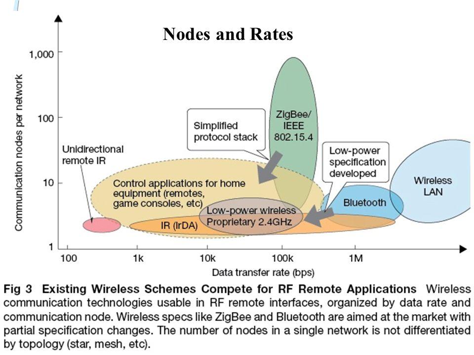 Nodes Nodes and Rates