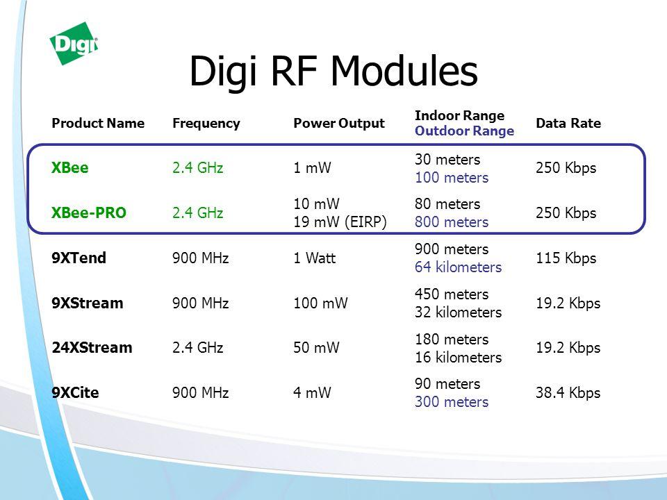 Product NameFrequencyPower Output Indoor Range Outdoor Range Data Rate XBee2.4 GHz1 mW 30 meters 100 meters 250 Kbps XBee-PRO2.4 GHz 10 mW 19 mW (EIRP) 80 meters 800 meters 250 Kbps 9XTend900 MHz1 Watt 900 meters 64 kilometers 115 Kbps 9XStream900 MHz100 mW 450 meters 32 kilometers 19.2 Kbps 24XStream2.4 GHz50 mW 180 meters 16 kilometers 19.2 Kbps 9XCite900 MHz4 mW 90 meters 300 meters 38.4 Kbps Digi RF Modules