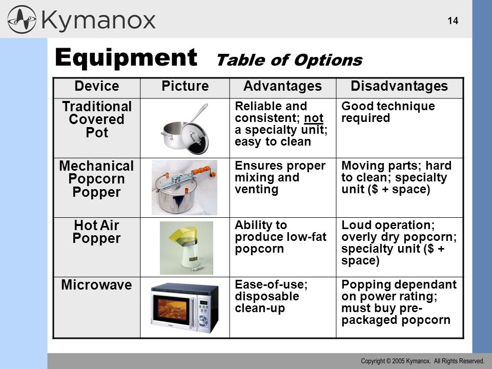 14 Equipment Table of Options DevicePictureAdvantagesDisadvantages Traditional Covered Pot Reliable and consistent; not a specialty unit; easy to clean Good technique required Mechanical Popcorn Popper Ensures proper mixing and venting Moving parts; hard to clean; specialty unit ($ + space) Hot Air Popper Ability to produce low-fat popcorn Loud operation; overly dry popcorn; specialty unit ($ + space) Microwave Ease-of-use; disposable clean-up Popping dependant on power rating; must buy pre- packaged popcorn