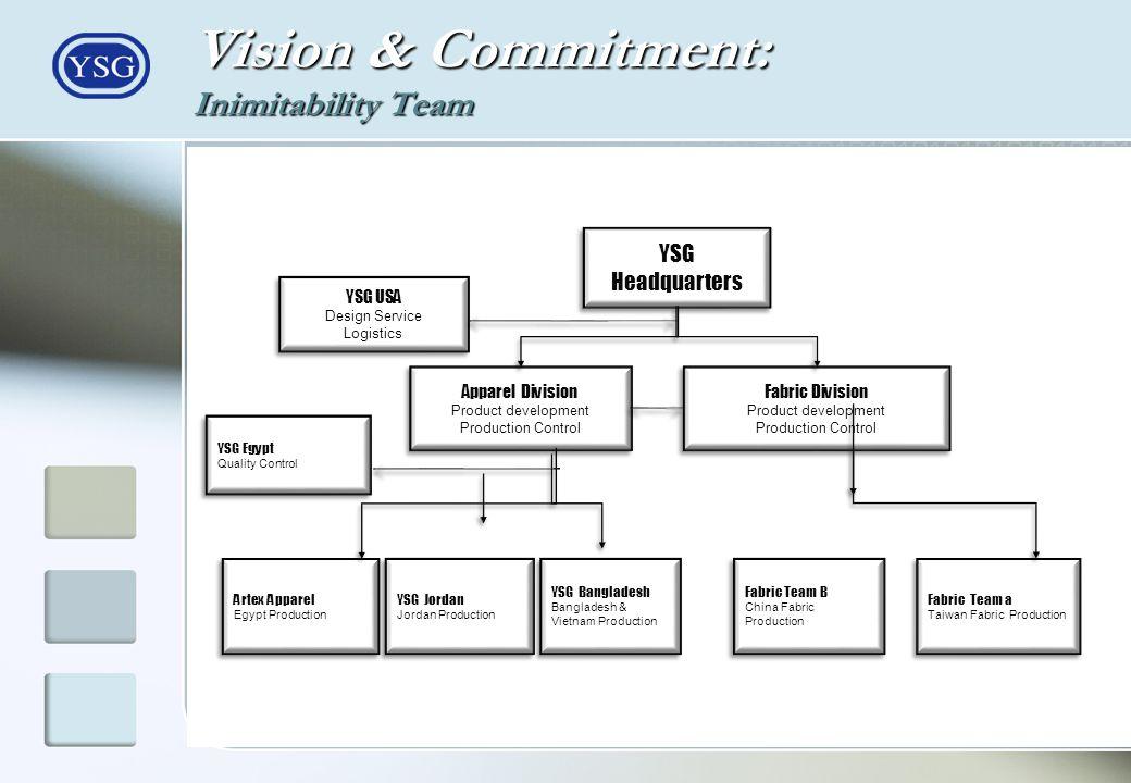 YSG Headquarters Apparel Division Product development Production Control Apparel Division Product development Production Control Fabric Division Produ