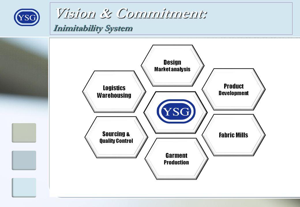 Vision & Commitment: Inimitability System Product Development Fabric Mills Logistics Warehousing Sourcing & Quality Control Design Market analysis Gar