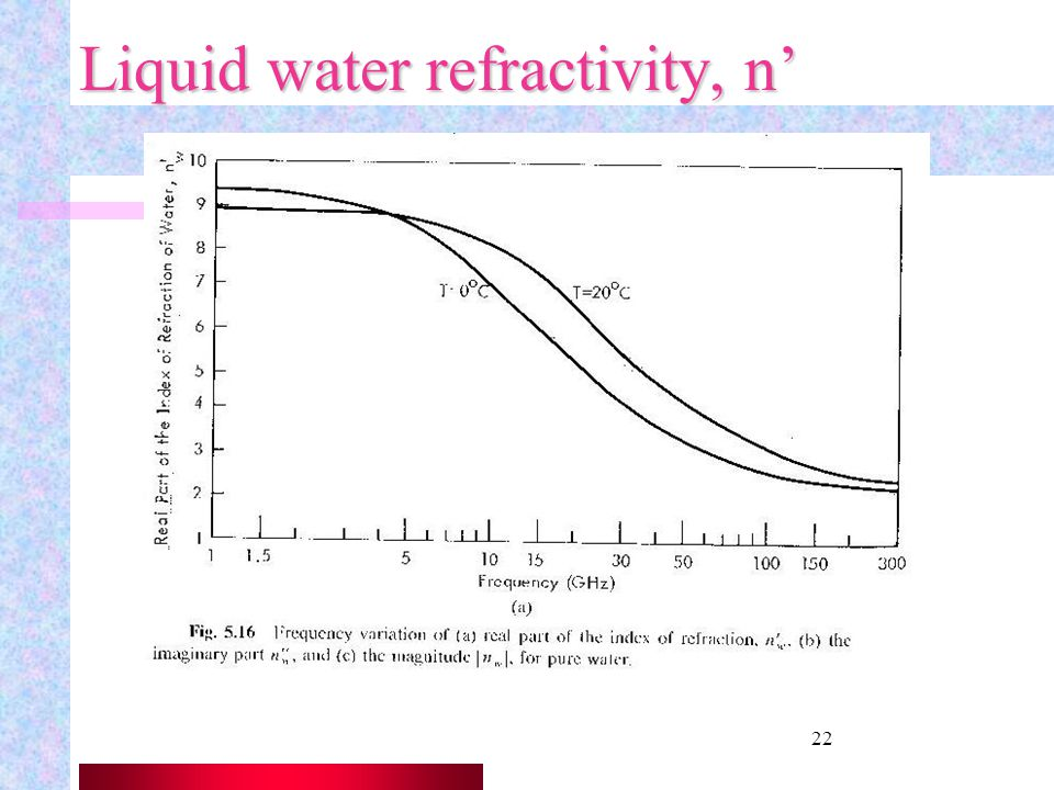 21 Scattering by Hydrometeors Hydrometeors (water particles) In the case of water, the index of refraction is a function of T & f. (fig 5.16) @T=20C F
