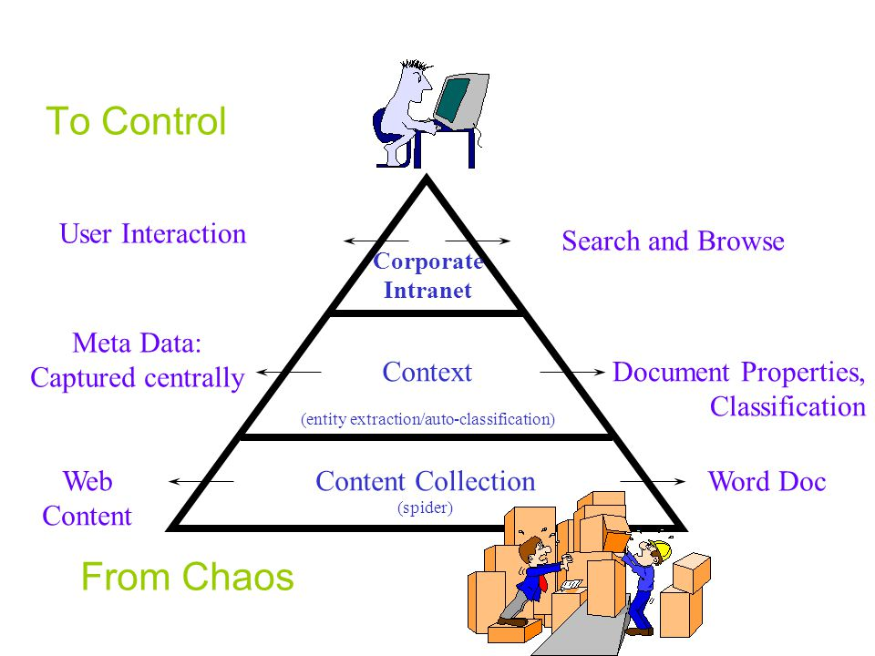 To Control Web Content Meta Data: Captured centrally User Interaction Word Doc Document Properties, Classification Search and Browse Content Collection (spider) Context (entity extraction/auto-classification) Corporate Intranet From Chaos