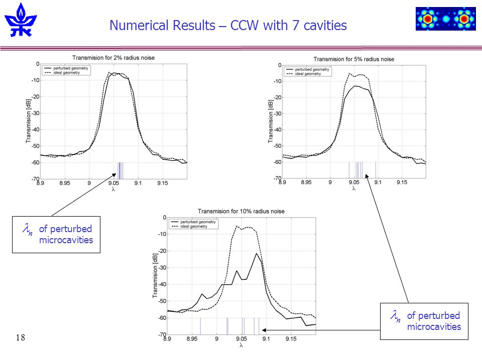 18 Numerical Results – CCW with 7 cavities of perturbed microcavities of perturbed microcavities
