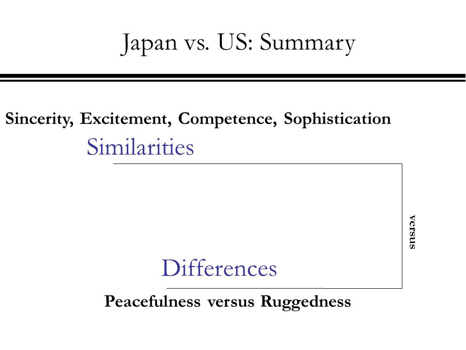 Similarities Differences versus Sincerity, Excitement, Competence, Sophistication Peacefulness versus Ruggedness Japan vs.