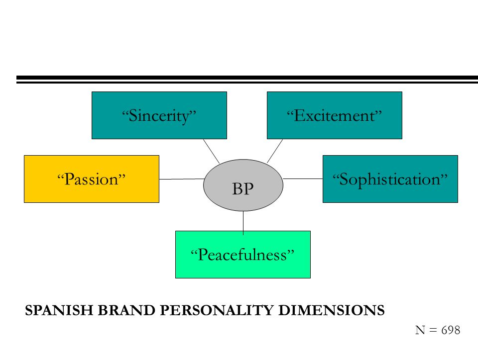 Excitement Sincerity Passion Peacefulness Sophistication BP SPANISH BRAND PERSONALITY DIMENSIONS N = 698