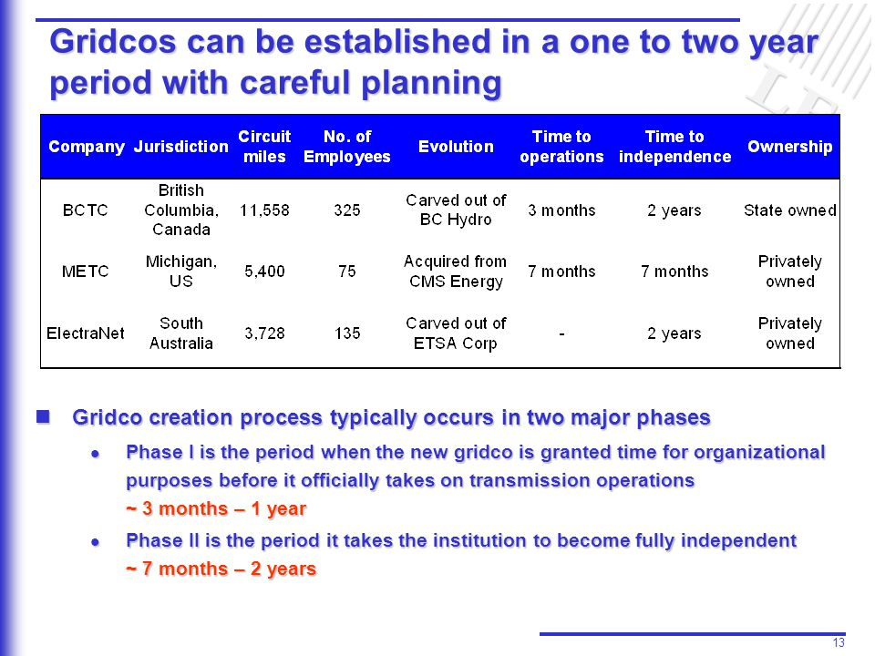 13 Gridcos can be established in a one to two year period with careful planning Gridco creation process typically occurs in two major phases Gridco creation process typically occurs in two major phases l Phase I is the period when the new gridco is granted time for organizational purposes before it officially takes on transmission operations ~ 3 months – 1 year l Phase II is the period it takes the institution to become fully independent ~ 7 months – 2 years