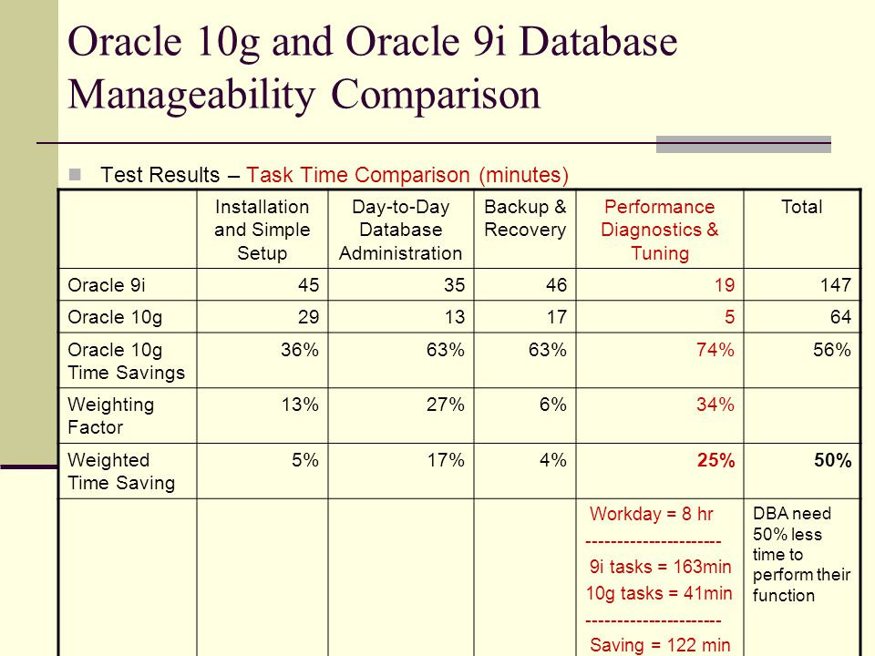 Oracle 10g and Oracle 9i Database Manageability Comparison Test Results – Task Time Comparison (minutes) Installation and Simple Setup Day-to-Day Database Administration Backup & Recovery Performance Diagnostics & Tuning Total Oracle 9i Oracle 10g Oracle 10g Time Savings 36%63% 74%56% Weighting Factor 13%27%6%34% Weighted Time Saving 5%17%4%25%50% Workday = 8 hr i tasks = 163min 10g tasks = 41min Saving = 122 min DBA need 50% less time to perform their function