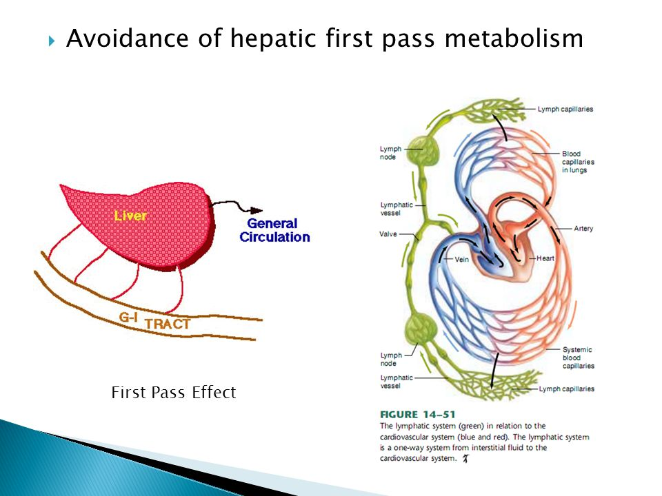 Avoidance of hepatic first pass metabolism First Pass Effect