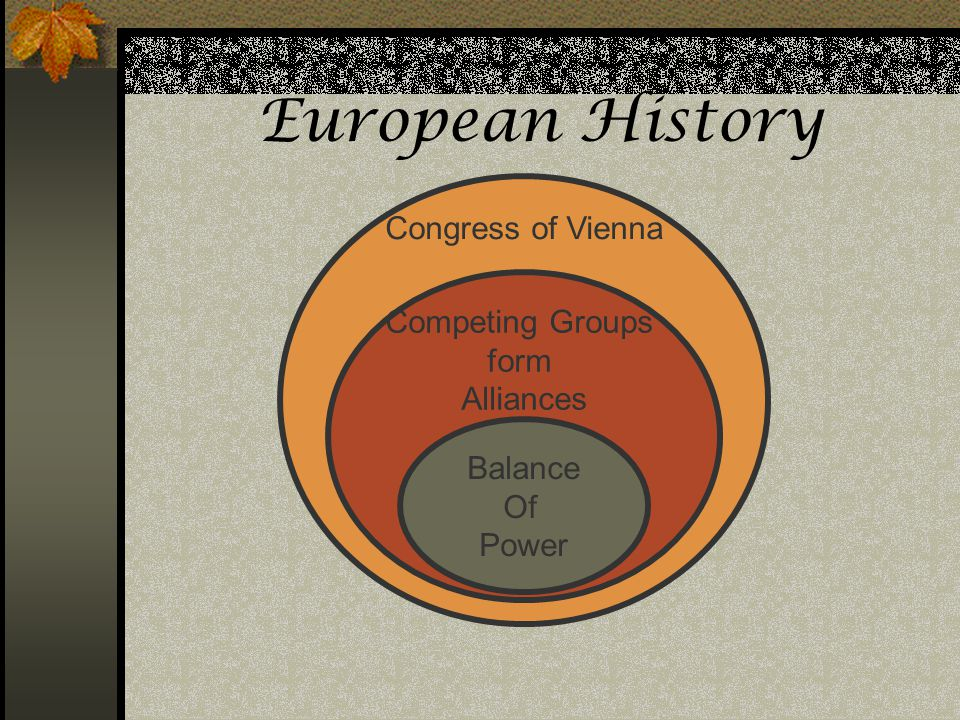 European History Congress of Vienna Competing Groups form Alliances Balance Of Power