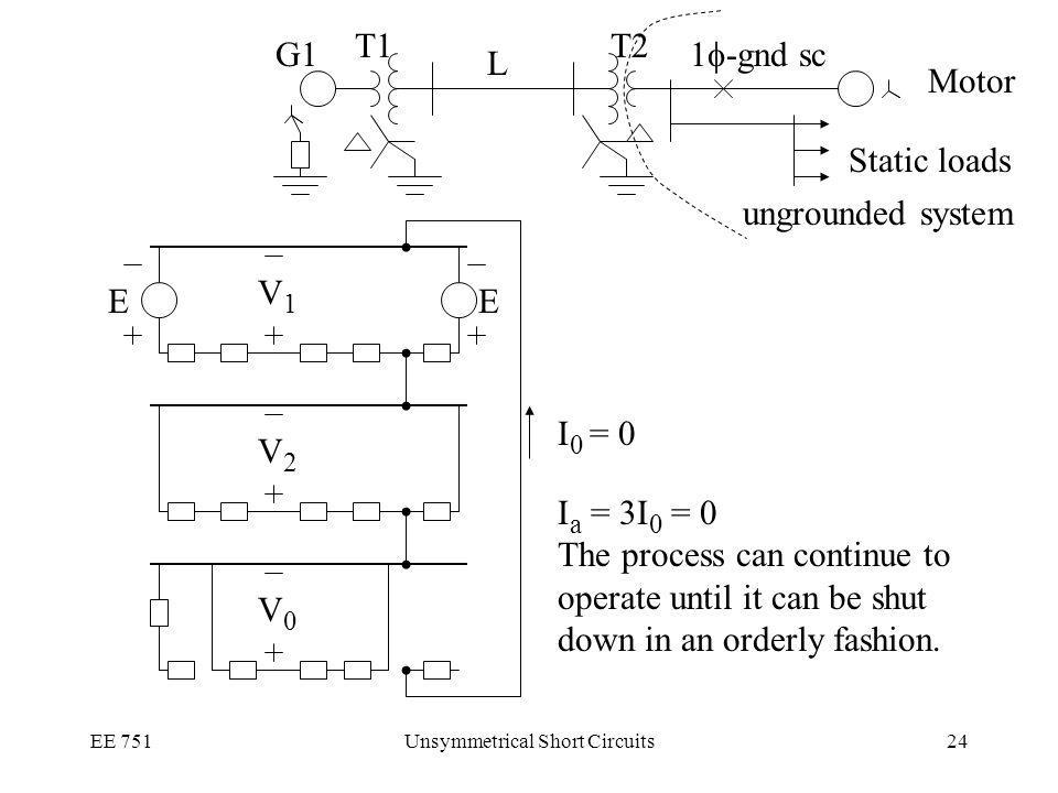 EE 751Unsymmetrical Short Circuits24 V1V1 V2V2 V0V0 EE I 0 = 0 G1 Motor T2T1 L Static loads ungrounded system 1 -gnd sc I a = 3I 0 = 0 The process can continue to operate until it can be shut down in an orderly fashion.