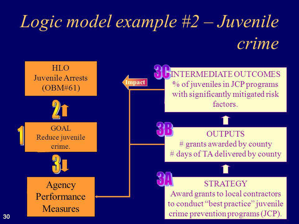 30 Logic model example #2 – Juvenile crime Impact STRATEGY Award grants to local contractors to conduct best practice juvenile crime prevention programs (JCP).