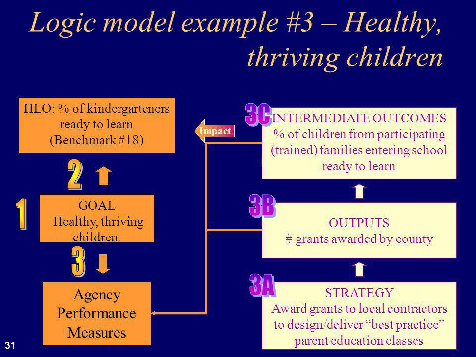 31 Logic model example #3 – Healthy, thriving children Impact STRATEGY Award grants to local contractors to design/deliver best practice parent education classes INTERMEDIATE OUTCOMES % of children from participating (trained) families entering school ready to learn GOAL Healthy, thriving children.