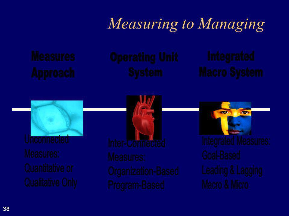 38 Measuring to Managing