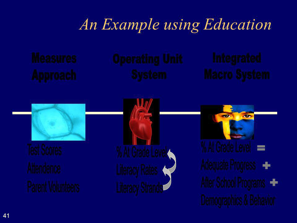 41 An Example using Education