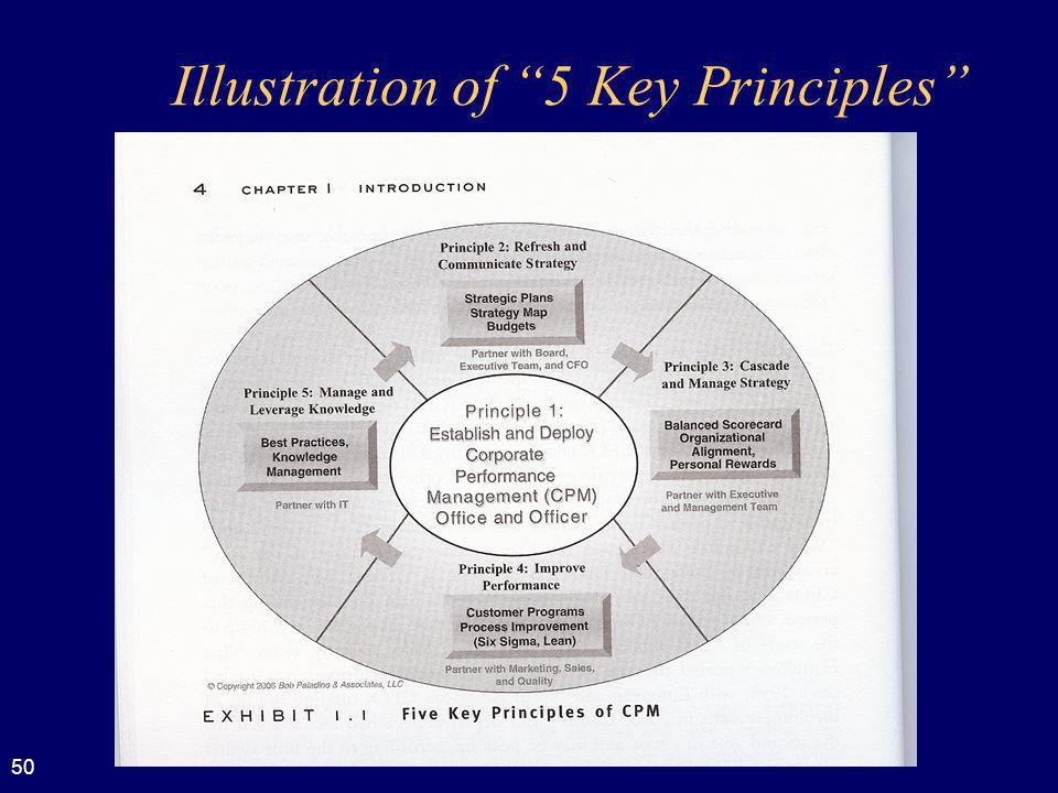 50 Illustration of 5 Key Principles