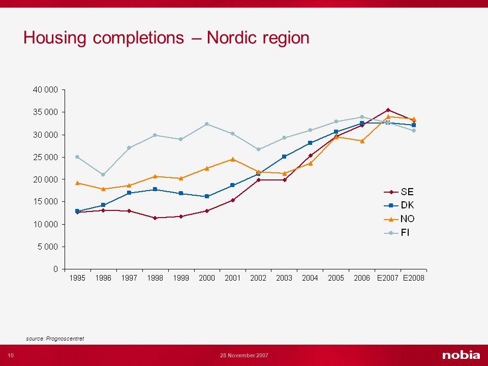 10 28 November 2007 Housing completions – Nordic region source: Prognoscentret
