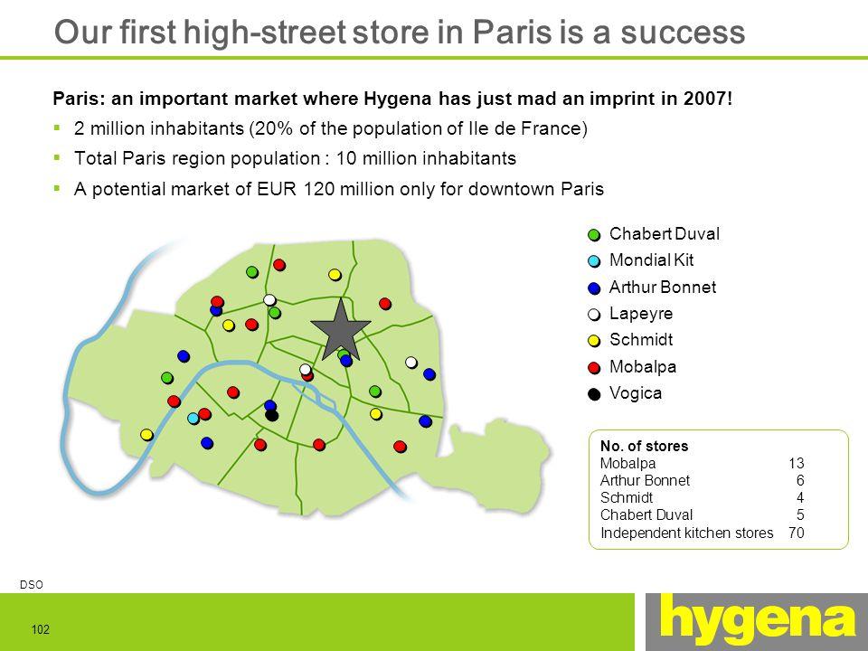 102 No. of stores Mobalpa13 Arthur Bonnet6 Schmidt4 Chabert Duval5 Independent kitchen stores70 Our first high-street store in Paris is a success Pari
