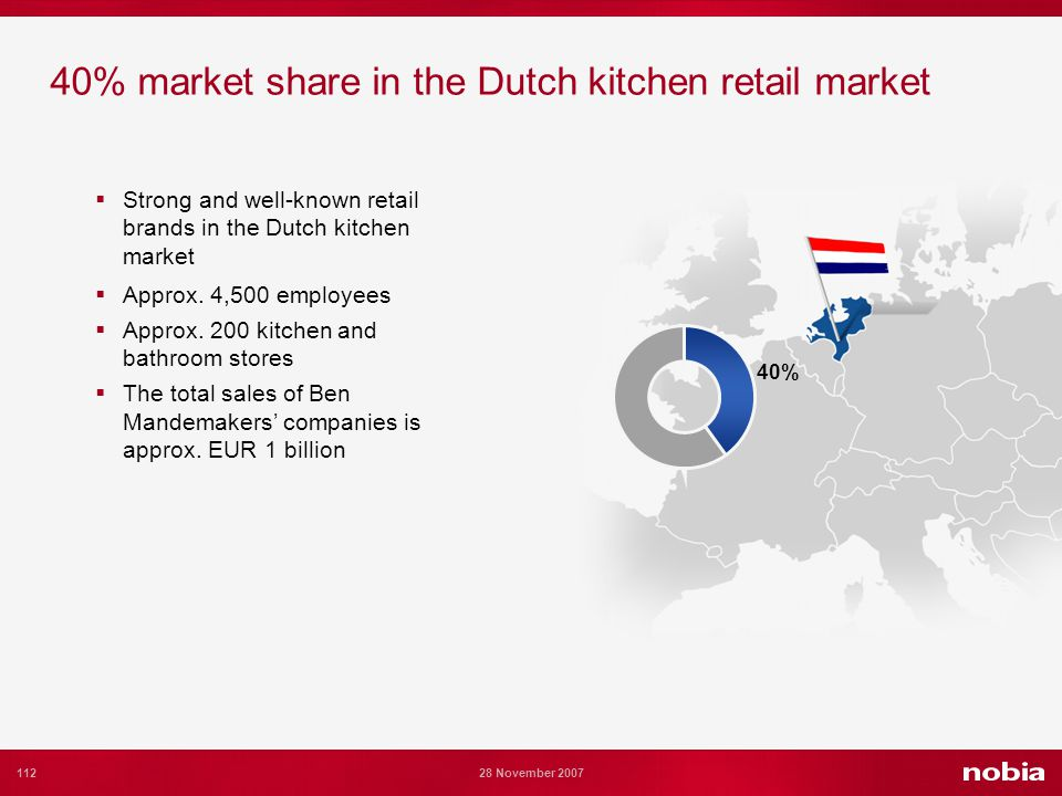 112 28 November 2007 40% market share in the Dutch kitchen retail market Strong and well-known retail brands in the Dutch kitchen market Approx.