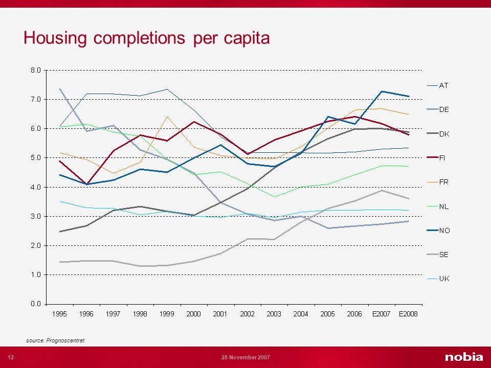 12 28 November 2007 Housing completions per capita source: Prognoscentret