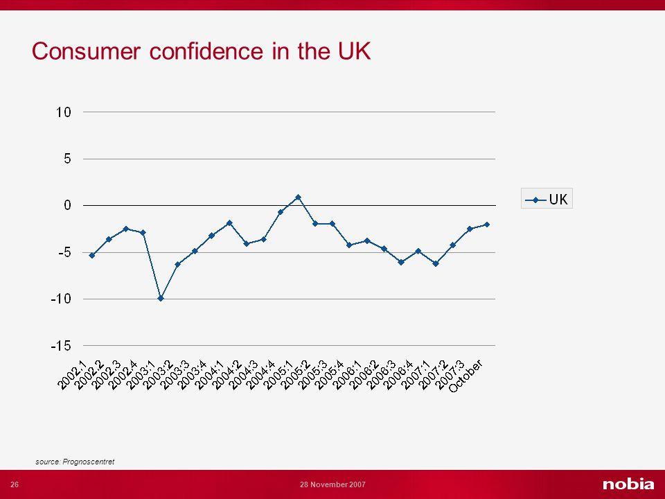 26 28 November 2007 Consumer confidence in the UK source: Prognoscentret