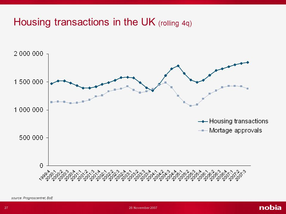 27 28 November 2007 Housing transactions in the UK (rolling 4q) source: Prognoscentret, BoE