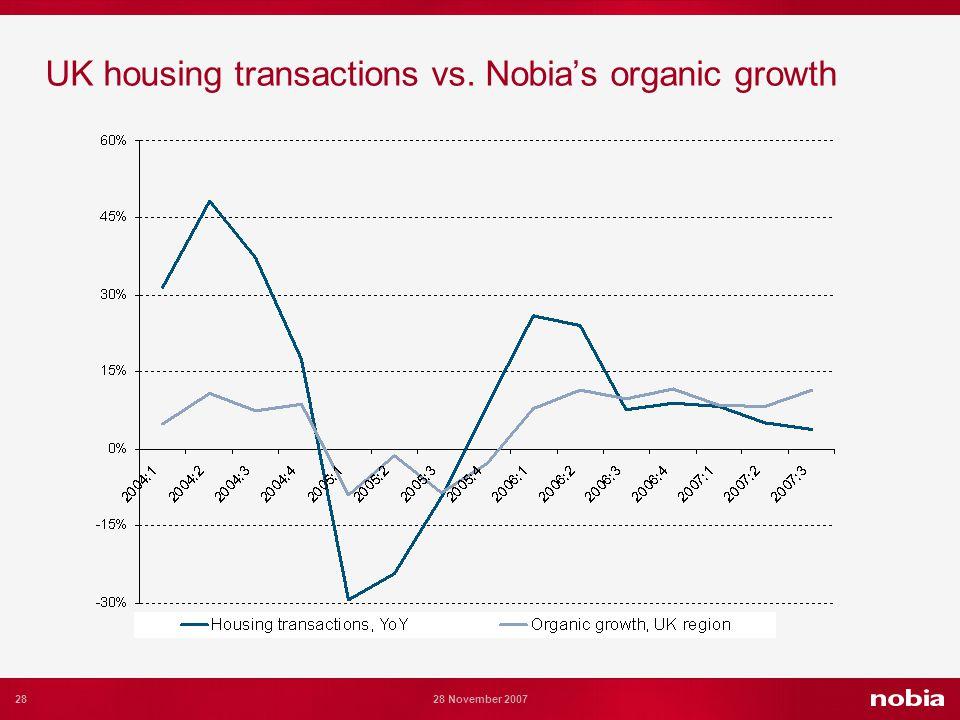 28 28 November 2007 UK housing transactions vs. Nobias organic growth
