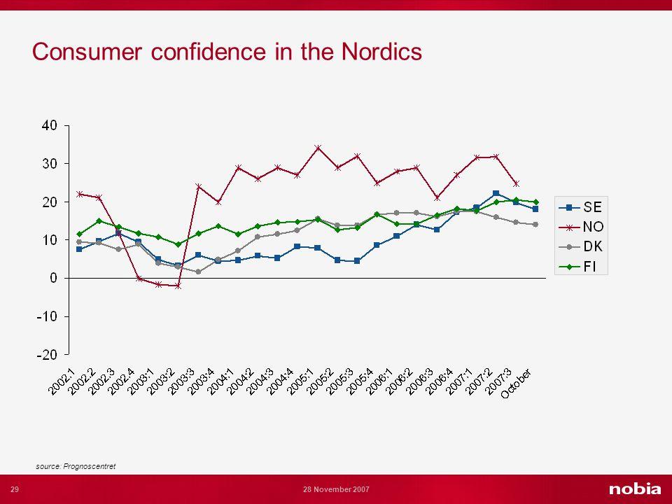 29 28 November 2007 Consumer confidence in the Nordics source: Prognoscentret