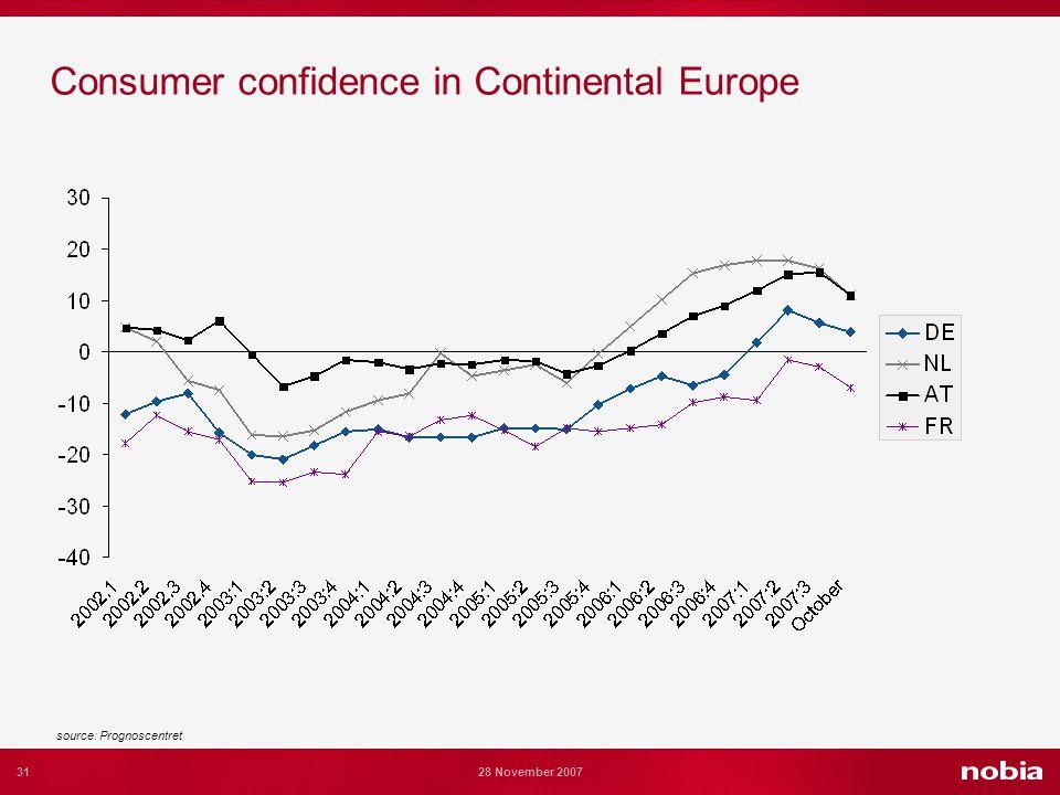 31 28 November 2007 Consumer confidence in Continental Europe source: Prognoscentret