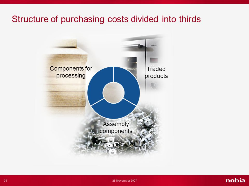 35 28 November 2007 Structure of purchasing costs divided into thirds Components for processing Assembly components Traded products