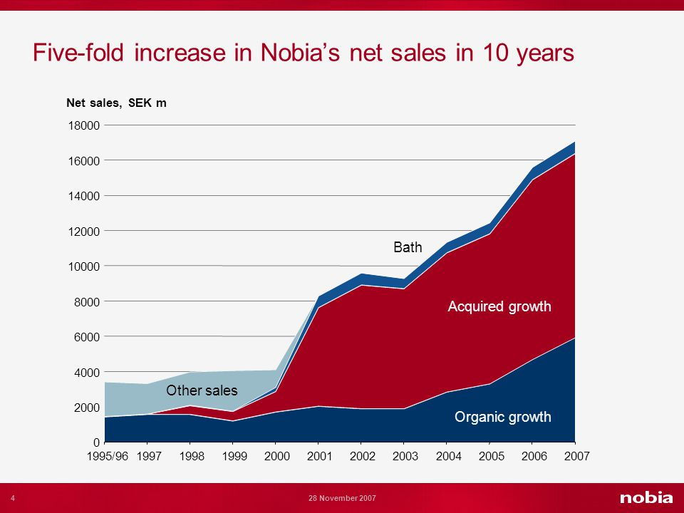 4 28 November 2007 Five-fold increase in Nobias net sales in 10 years Övrig försäljning 0 2000 4000 6000 8000 10000 12000 14000 16000 18000 1995/9619971998199920002001200220032004200520062007 Net sales, SEK m Organic growth Acquired growth Bath Other sales
