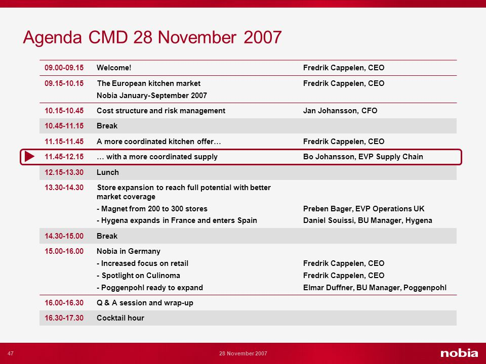 47 28 November 2007 Agenda CMD 28 November 2007 09.00-09.15Welcome!Fredrik Cappelen, CEO 09.15-10.15The European kitchen market Nobia January-September 2007 Fredrik Cappelen, CEO 10.15-10.45Cost structure and risk managementJan Johansson, CFO 10.45-11.15Break 11.15-11.45A more coordinated kitchen offer…Fredrik Cappelen, CEO 11.45-12.15… with a more coordinated supplyBo Johansson, EVP Supply Chain 12.15-13.30Lunch 13.30-14.30Store expansion to reach full potential with better market coverage - Magnet from 200 to 300 stores - Hygena expands in France and enters Spain Preben Bager, EVP Operations UK Daniel Souissi, BU Manager, Hygena 14.30-15.00Break 15.00-16.00Nobia in Germany - Increased focus on retail - Spotlight on Culinoma - Poggenpohl ready to expand Fredrik Cappelen, CEO Elmar Duffner, BU Manager, Poggenpohl 16.00-16.30Q & A session and wrap-up 16.30-17.30Cocktail hour
