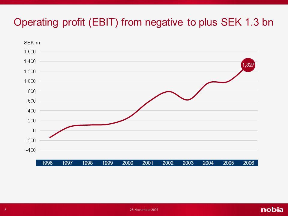 5 28 November 2007 Operating profit (EBIT) from negative to plus SEK 1.3 bn SEK m 1,327 19961997199819992000200120022003200420052006