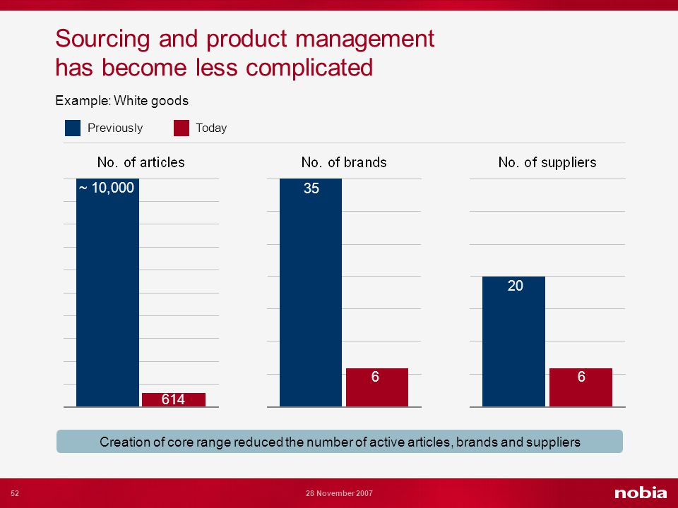 52 28 November 2007 ~ 10,000 35 20 614 66 Creation of core range reduced the number of active articles, brands and suppliers PreviouslyToday Sourcing and product management has become less complicated Example: White goods
