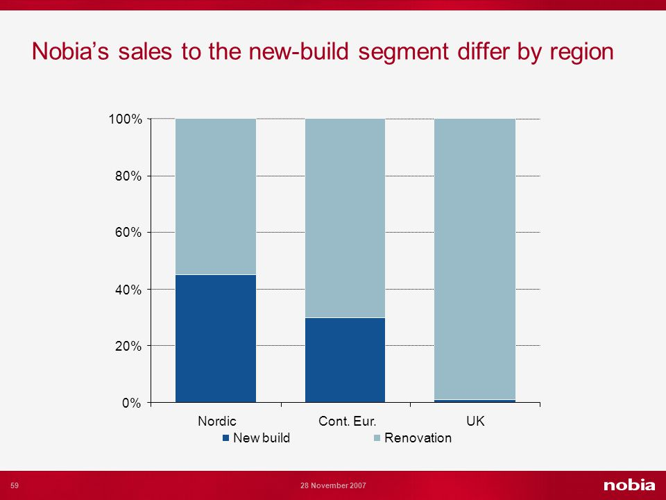 59 28 November 2007 Nobias sales to the new-build segment differ by region 0% 20% 40% 60% 80% 100% NordicCont.