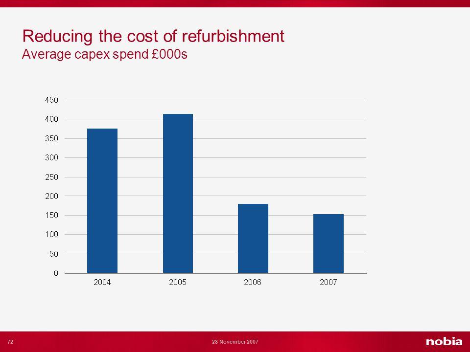 72 28 November 2007 Reducing the cost of refurbishment Average capex spend £000s