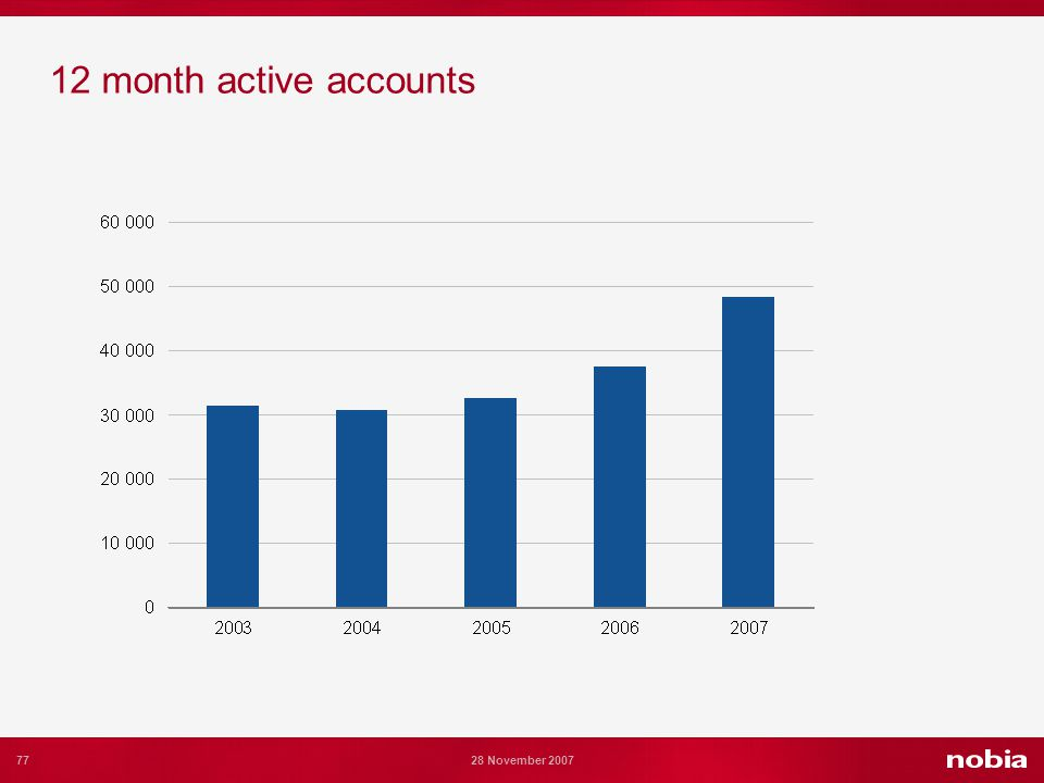 77 28 November 2007 12 month active accounts
