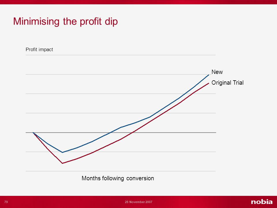 79 28 November 2007 Minimising the profit dip Months following conversion Original Trial New Profit impact