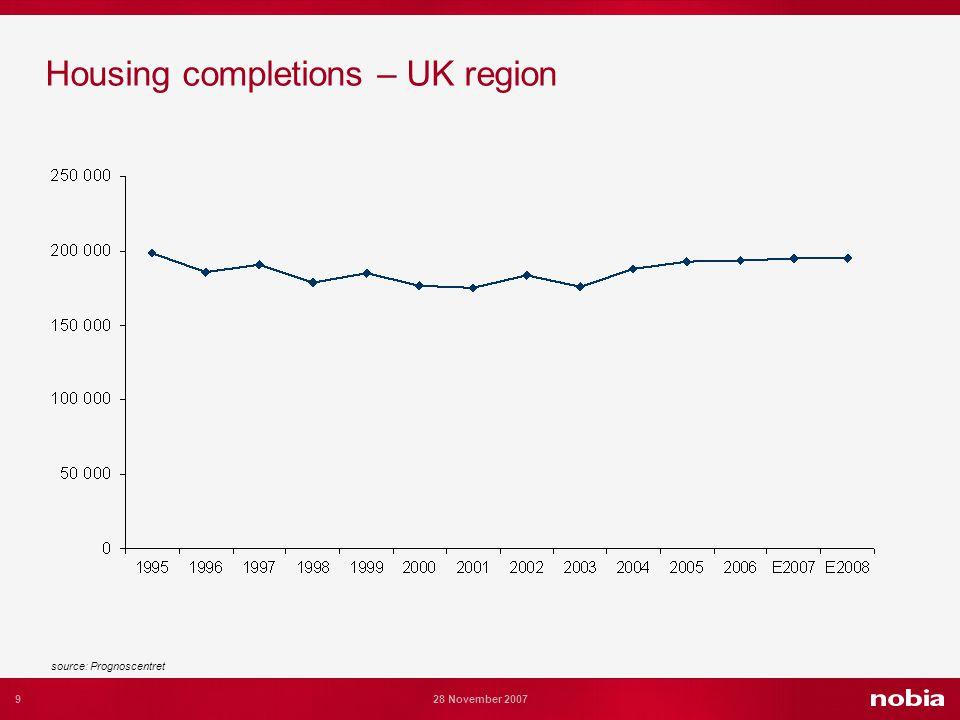 9 28 November 2007 Housing completions – UK region source: Prognoscentret