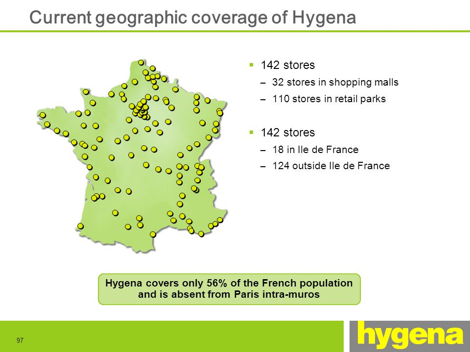 97 Hygena covers only 56% of the French population and is absent from Paris intra-muros Current geographic coverage of Hygena 142 stores – 32 stores in shopping malls – 110 stores in retail parks 142 stores – 18 in Ile de France – 124 outside Ile de France