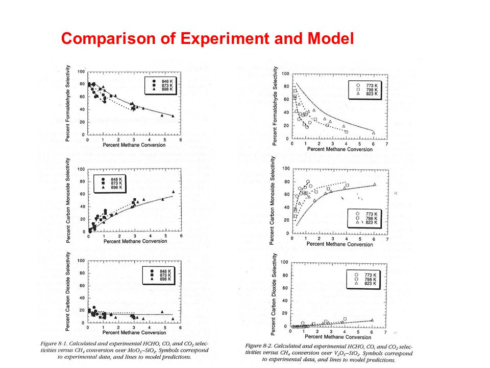 Comparison of Experiment and Model