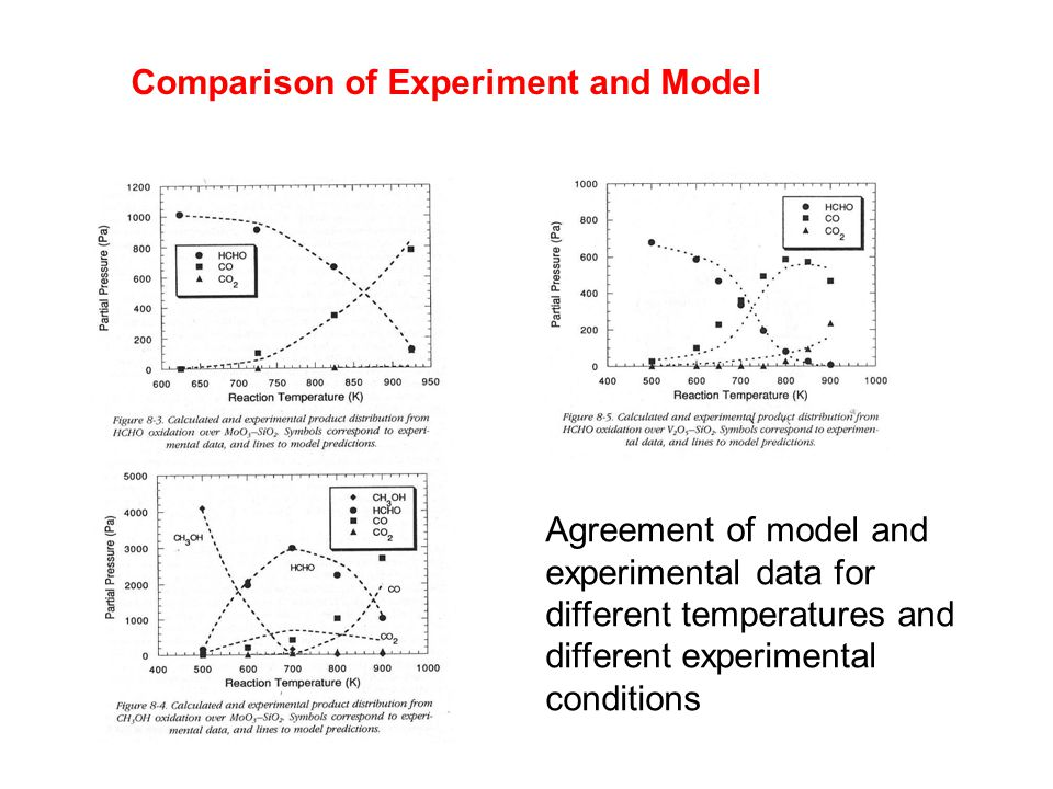 Agreement of model and experimental data for different temperatures and different experimental conditions